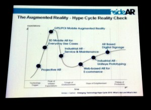 Augmented Reality Hype Cycle Check von metaio