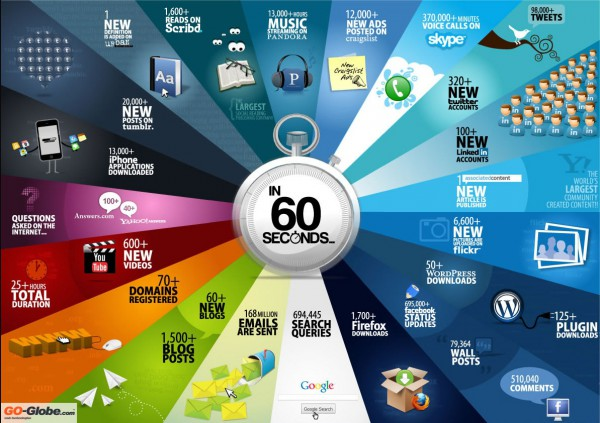 Infografik 60 Seconds Internet (Go-Globe.com)
