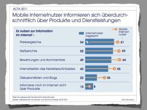 Mobile Internet-Nutzer ACTA 2011