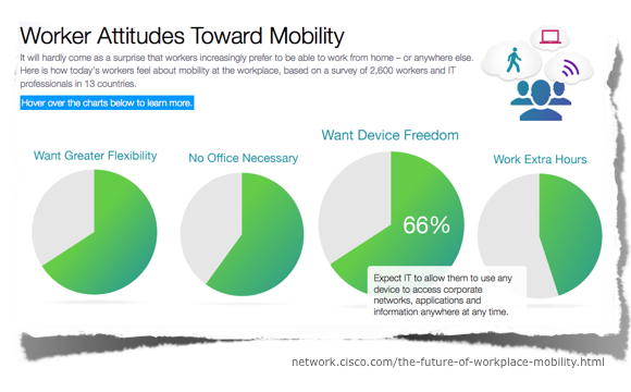 Cisco The Anywhere Office (Screenshot)