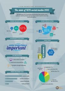 Infografik  :: B2B Social Media 2013