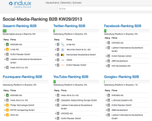 B2B Social Media Rankings (Screenshot: induux.de)