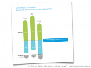 Vernetzung Detail aus Salesforce Studie