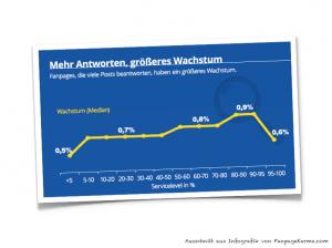 FanpageKarma Studie (Infografik Ausschnitt)