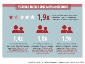 Meinungsführer YouTube Nutzer