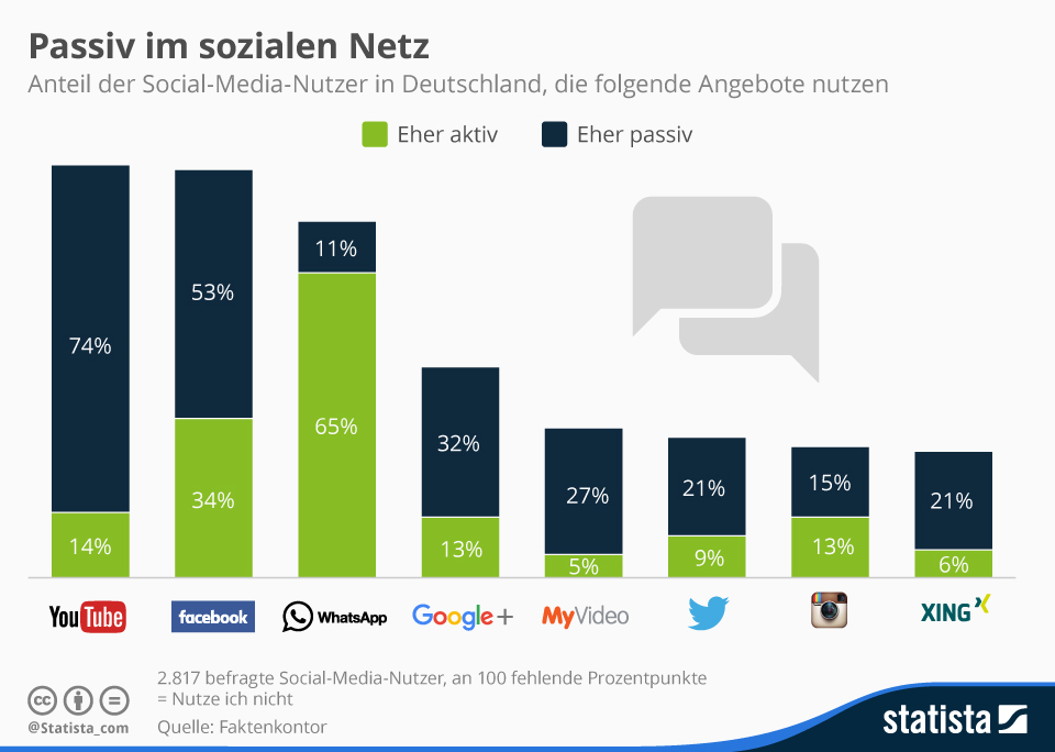 statista nutzung passiv aktiv in social media
