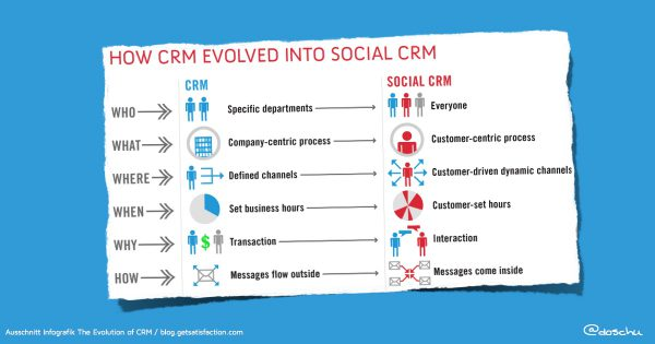 Evolution CRM zu Social CRM