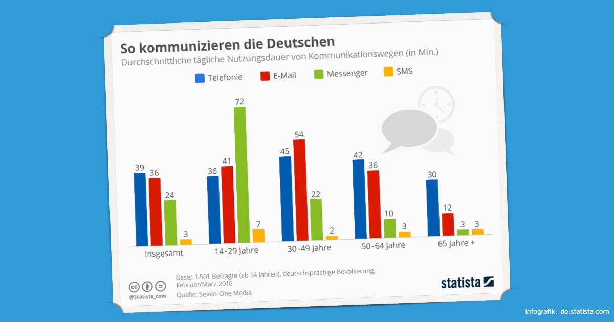 statista Kommunikation Altersgruppen