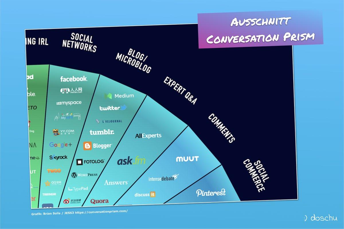 Conversation Prism Social Media Ausschnitt