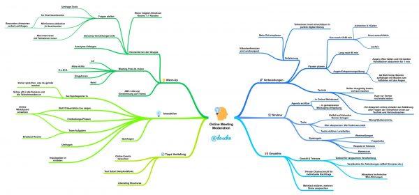 Mindmap Moderation Online Meeting DoSchu