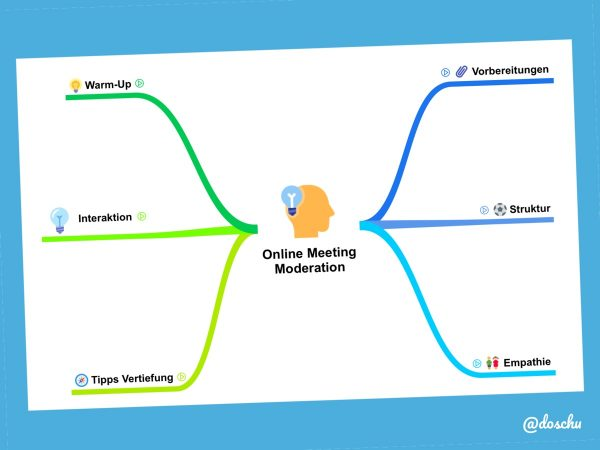 Online Meeting Start Mindmap DoSchu