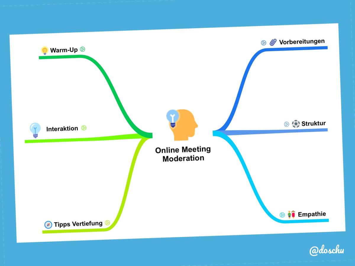 Mindmap Online Moderation Start